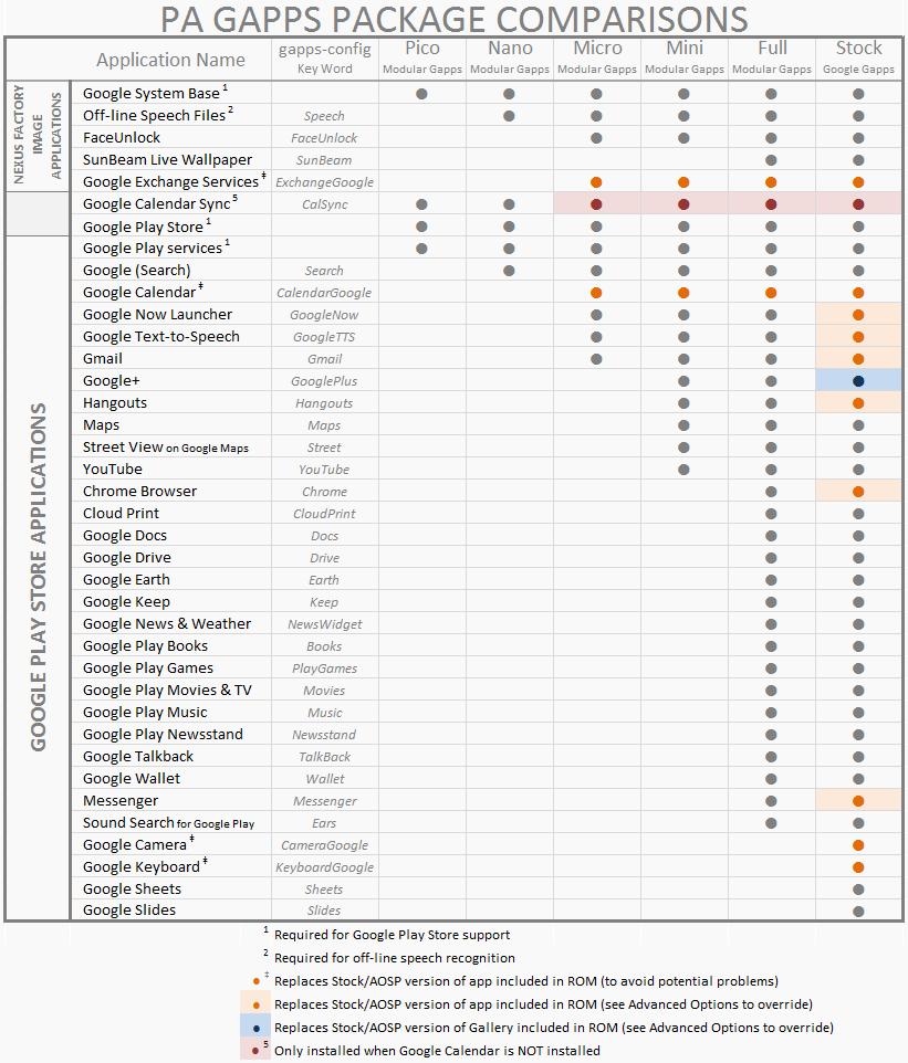 [NON MIS À JOUR][GOOGLE APPS PACKAGES] Centralisation des packages d'applications Google | GApps 14260245767318