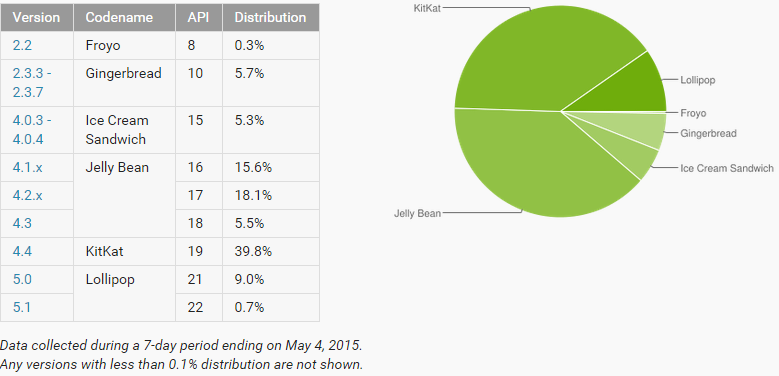 [FIL ROUGE] Statistiques fragmentation Android - MAJ 06/04/2016 143083691278509