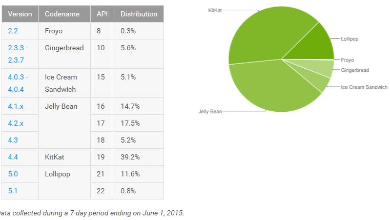 [FIL ROUGE] Statistiques fragmentation Android - MAJ 06/04/2016 143323691278046