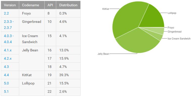 [FIL ROUGE] Statistiques fragmentation Android - MAJ 06/04/2016 14386245764119