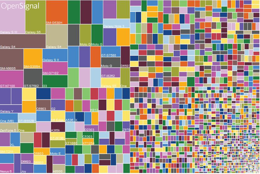 Représentations de la fragmentation Android 143882351762483