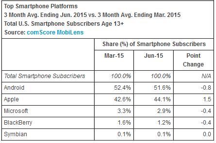 Évolution parts de marché OS mobiles en France depuis Janvier 2012 14391245761651