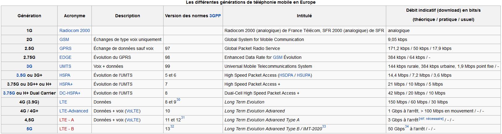 [DOSSIER] Explications sur les fréquences réseau et la compatibilité 4G LTE des téléphones importés 144012351764285