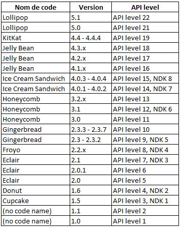 [INFO - NUMÉROS DE VERSION ANDROID] Comprendre les noms de code, numéros de builds, tags Android 144362351765996