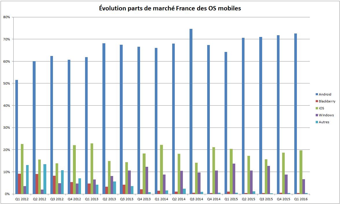 Évolution parts de marché OS mobiles en France depuis Janvier 2012 146402351766014
