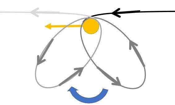 Modification de l'angle d'une orbite 152070579298447531
