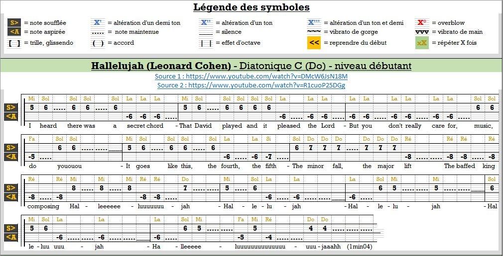 Tablature : Hallelujah de Leonard COHEN 15518670271274367486